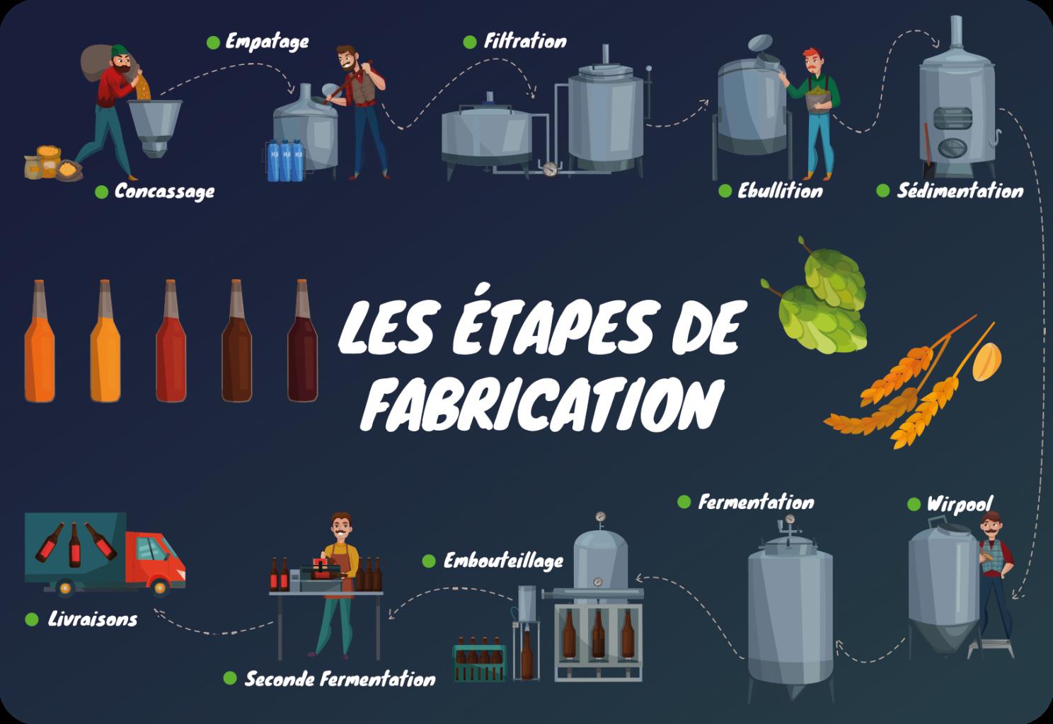 Les étapes de fabrication d'une bière Bap